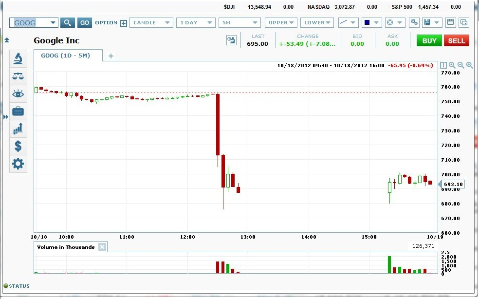Earnings release trading strategy