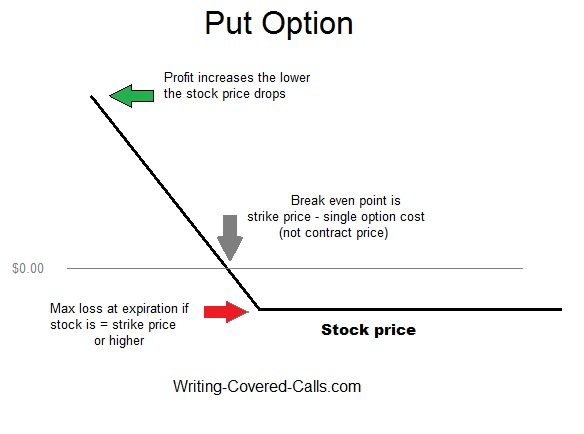How do you trade call options
